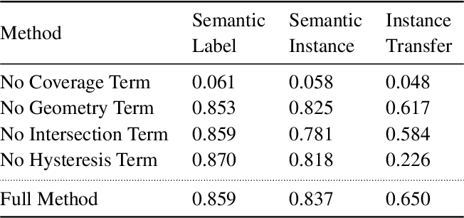 Figure 3 for Rescan: Inductive Instance Segmentation for Indoor RGBD Scans