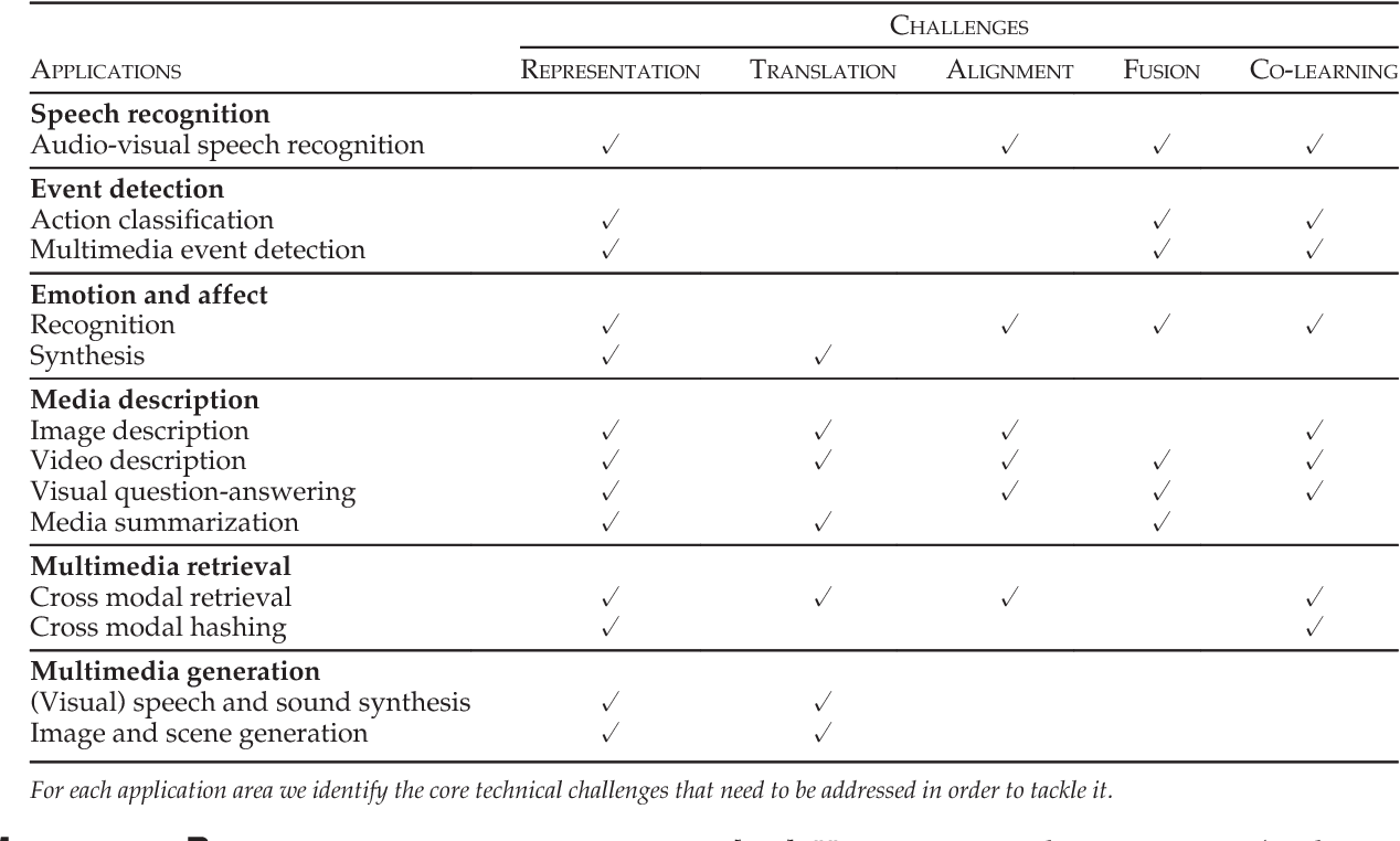 Figure 1 for Multimodal Machine Learning: A Survey and Taxonomy