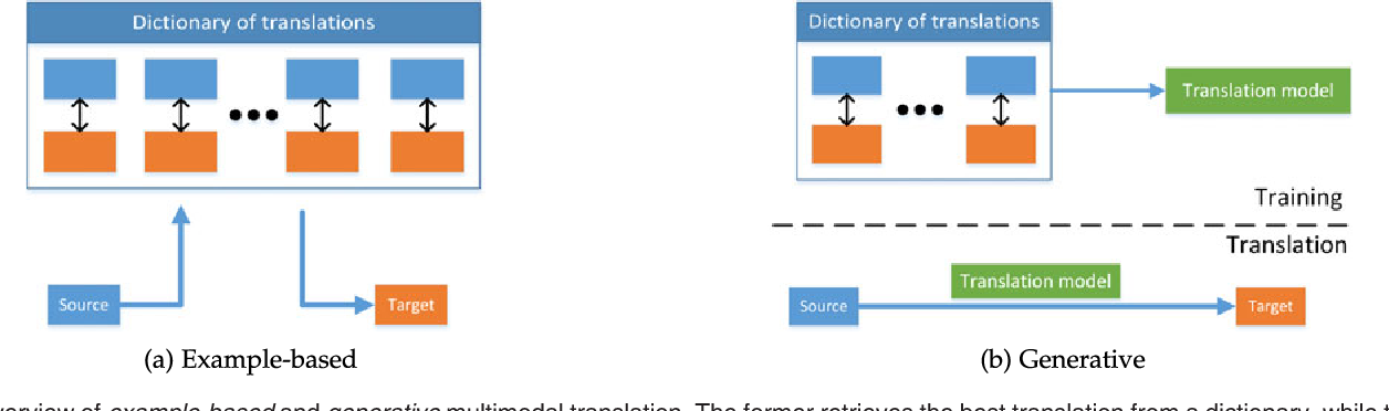Figure 4 for Multimodal Machine Learning: A Survey and Taxonomy