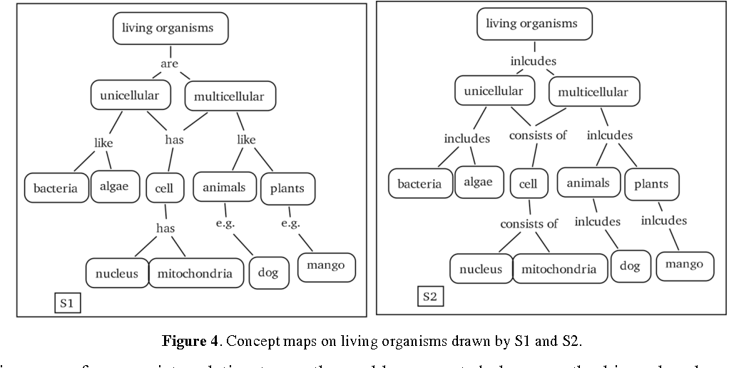 Concept Map Bacteria.A Proposal To Refine Concept Mapping For Effective Science Learning