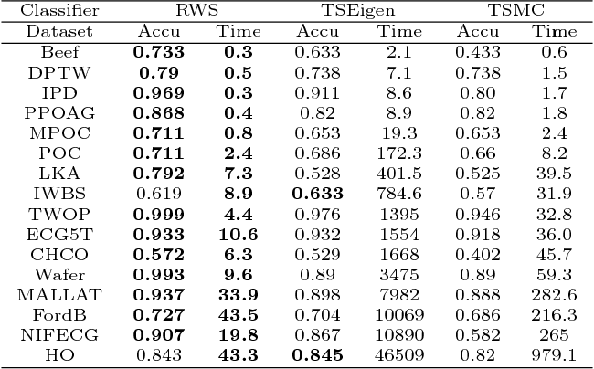 Figure 3 for Random Warping Series: A Random Features Method for Time-Series Embedding