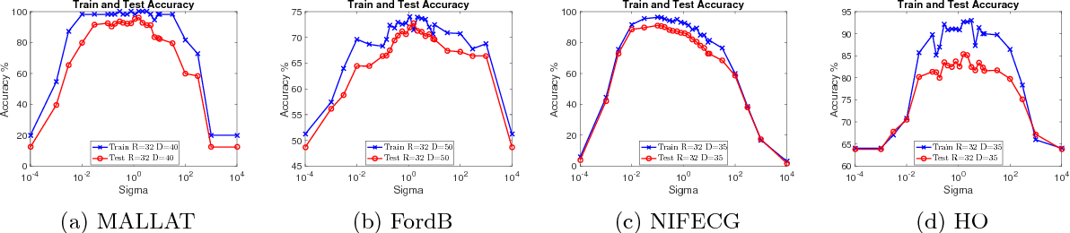 Figure 4 for Random Warping Series: A Random Features Method for Time-Series Embedding