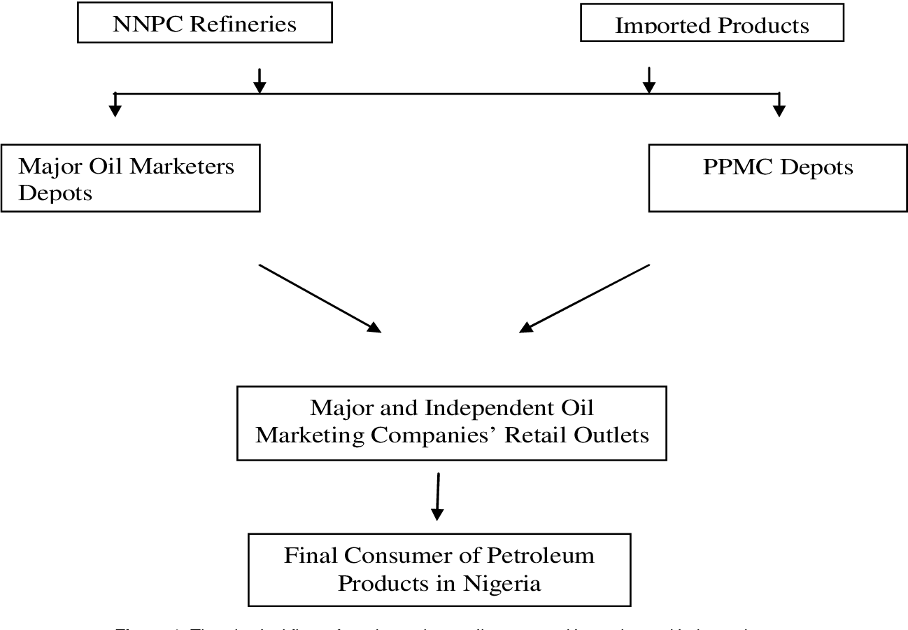 PDF] An assessment of the distribution of Petroleum products in