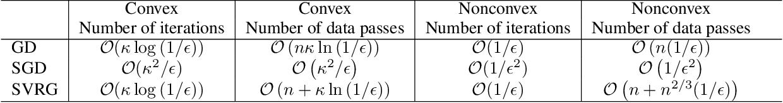 Figure 1 for Generalization Error Bounds for Optimization Algorithms via Stability