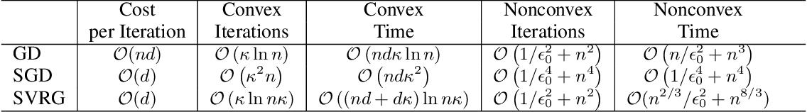Figure 3 for Generalization Error Bounds for Optimization Algorithms via Stability