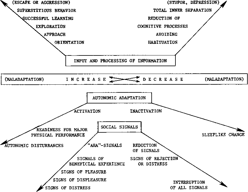 Figure 1 Fundamental cognitive response system