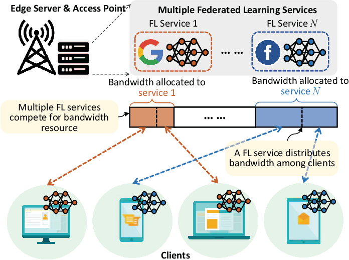 Figure 1 for Bandwidth Allocation for Multiple Federated Learning Services in Wireless Edge Networks