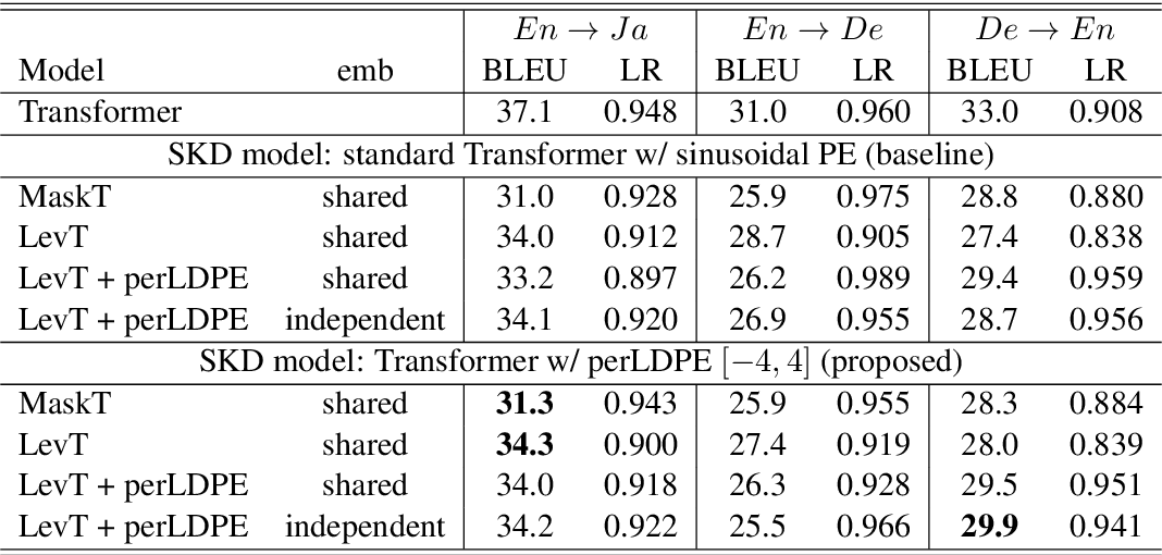 Figure 3 for Using Perturbed Length-aware Positional Encoding for Non-autoregressive Neural Machine Translation