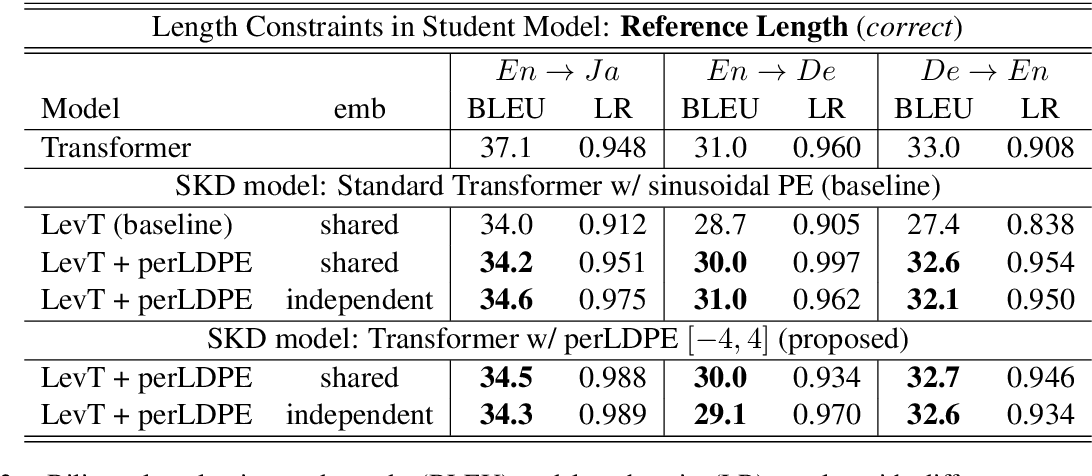Figure 4 for Using Perturbed Length-aware Positional Encoding for Non-autoregressive Neural Machine Translation