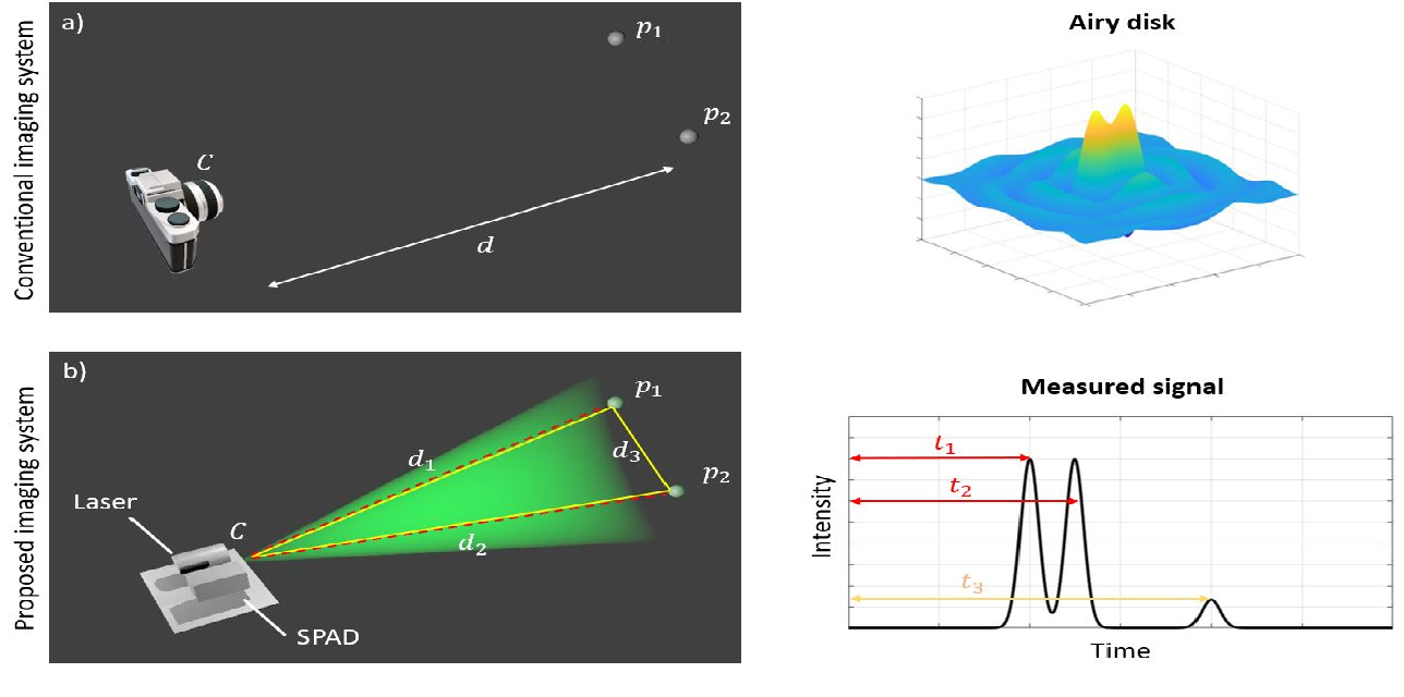 Figure 1 for Super-Resolution Remote Imaging using Time Encoded Remote Apertures