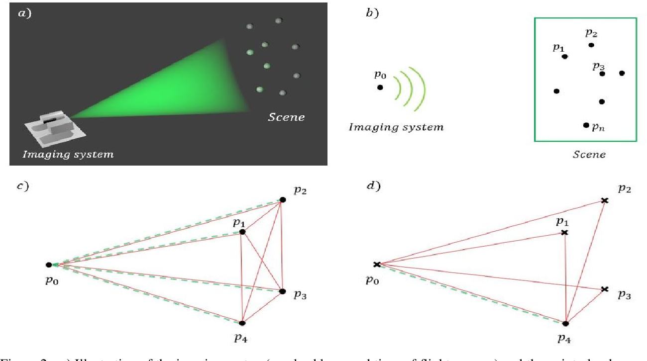 Figure 2 for Super-Resolution Remote Imaging using Time Encoded Remote Apertures