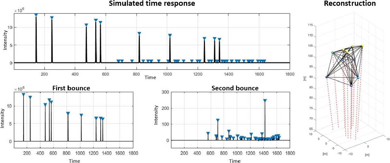 Figure 3 for Super-Resolution Remote Imaging using Time Encoded Remote Apertures