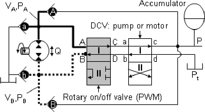 High Speed 4 Way Rotary Onoff Valve For Virtually Variable