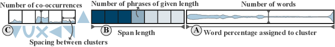 Figure 1 for Visually Analyzing Contextualized Embeddings