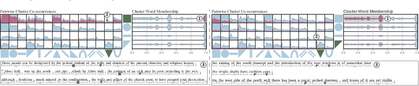 Figure 3 for Visually Analyzing Contextualized Embeddings