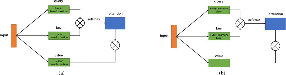 Figure 3 for Simplified Self-Attention for Transformer-based End-to-End Speech Recognition