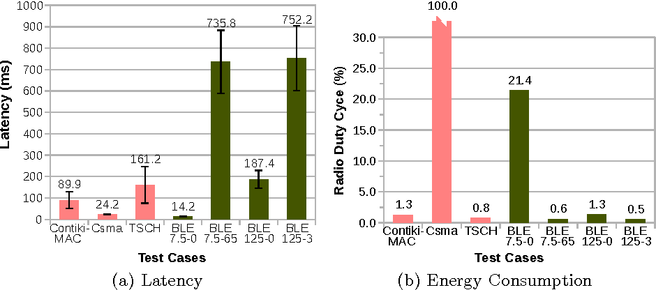 Figure 4 from BLE and IEEE 802 15 4 in the IoT: Evaluation and