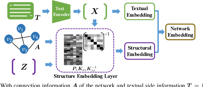 Figure 1 for Gaussian-Process-Based Dynamic Embedding for Textual Networks
