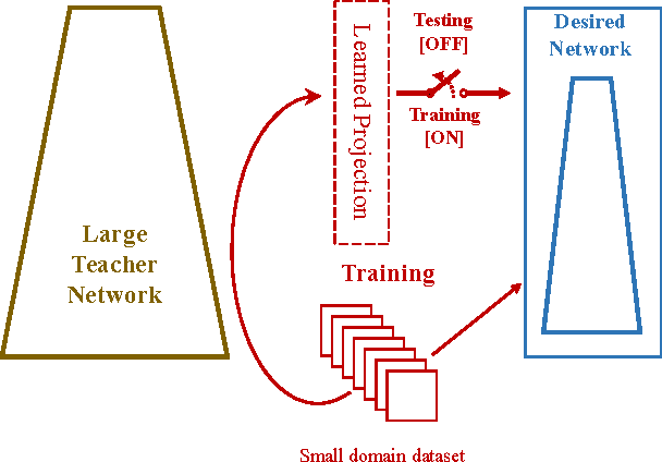 Figure 1 for Knowledge Projection for Deep Neural Networks