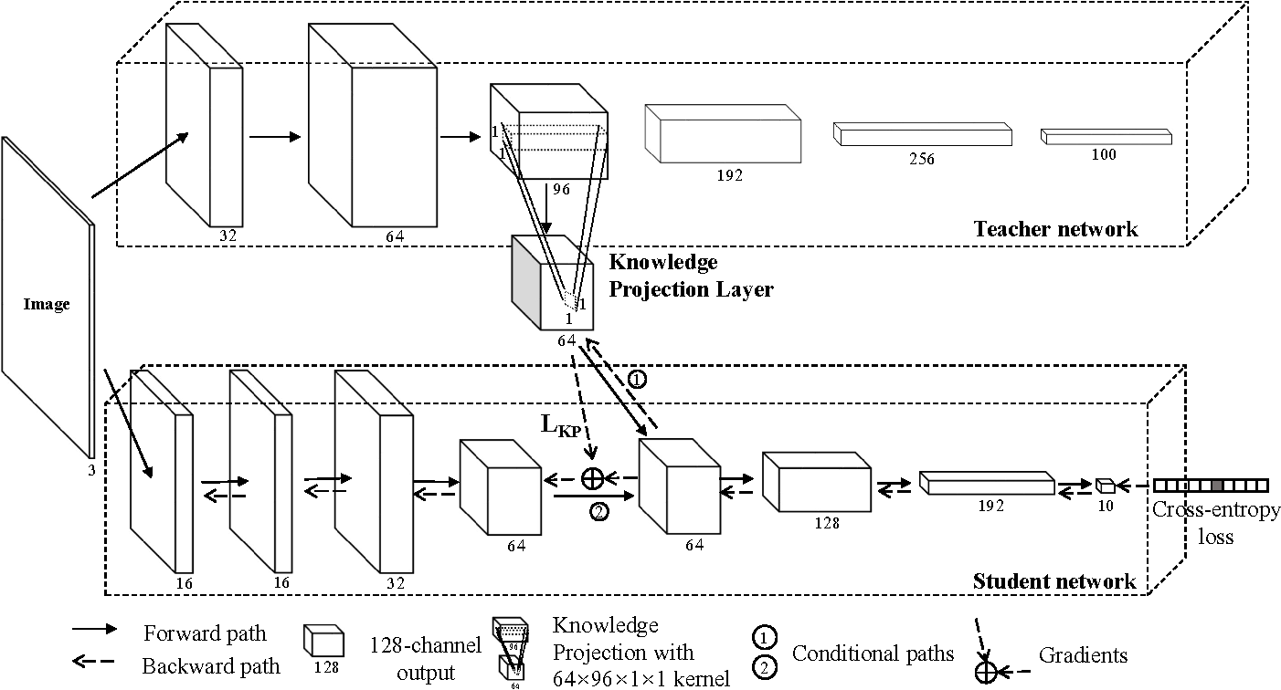 Figure 2 for Knowledge Projection for Deep Neural Networks