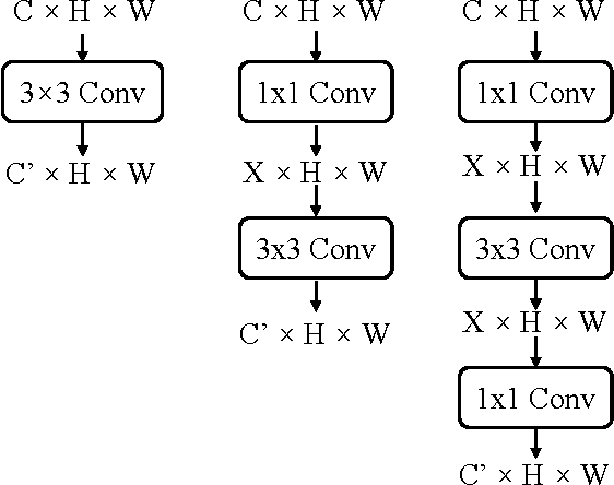 Figure 3 for Knowledge Projection for Deep Neural Networks