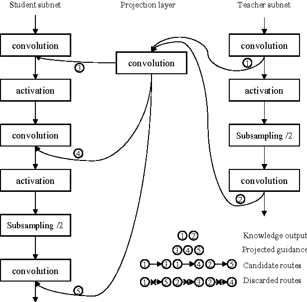 Figure 4 for Knowledge Projection for Deep Neural Networks