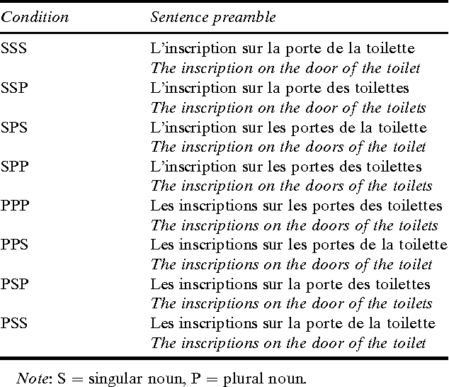 Subject Verb Agreement Errors In French And English The Role Of