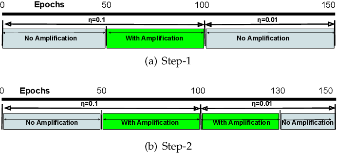 Figure 3 for Gradient Amplification: An efficient way to train deep neural networks