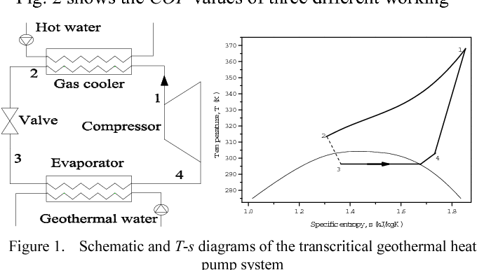 schematic and t-s diagrams of the transcritical geothermal heat pump system