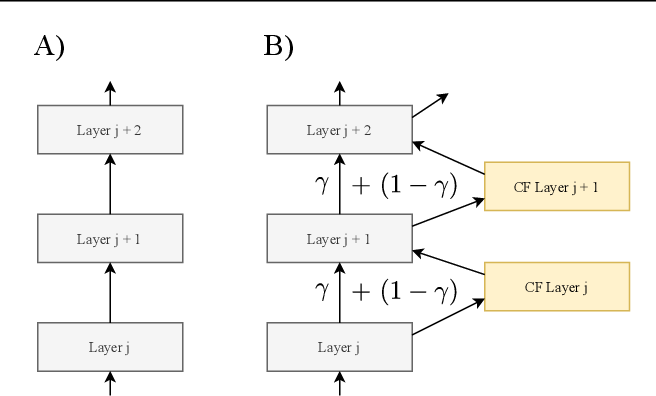 Figure 1 for Automatic variational inference with cascading flows