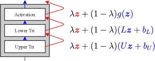 Figure 3 for Automatic variational inference with cascading flows