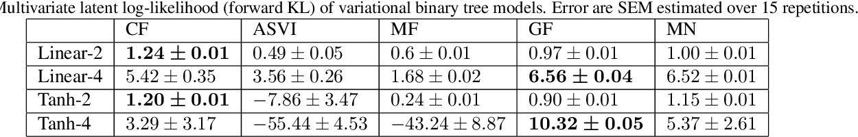 Figure 4 for Automatic variational inference with cascading flows
