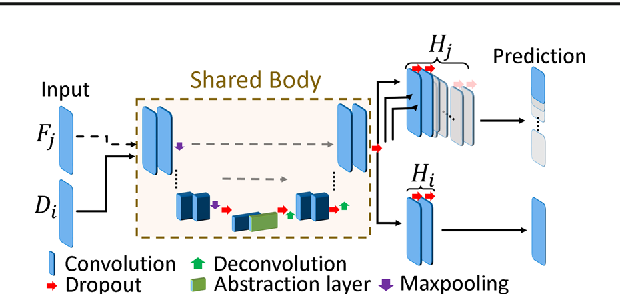 Figure 1 for Extending Pretrained Segmentation Networks with Additional Anatomical Structures