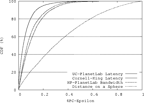 """Figure 3 from A Unified Network """"Coordinate"""" System for"""