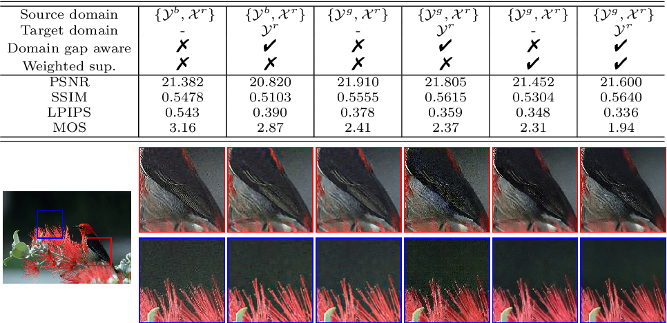 Figure 3 for Unsupervised Real-world Image Super Resolution via Domain-distance Aware Training