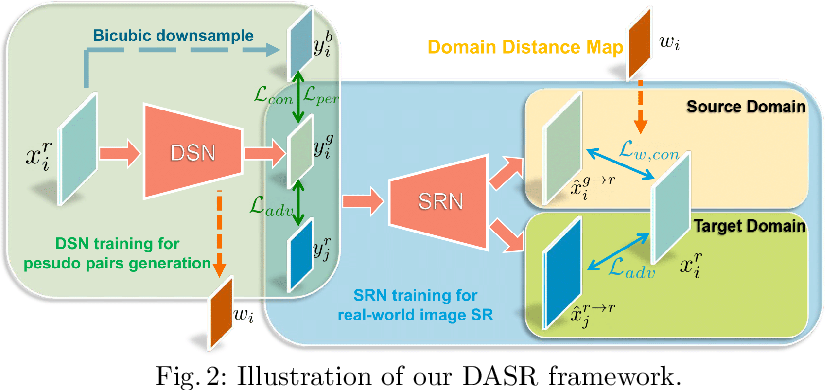 Figure 2 for Unsupervised Real-world Image Super Resolution via Domain-distance Aware Training