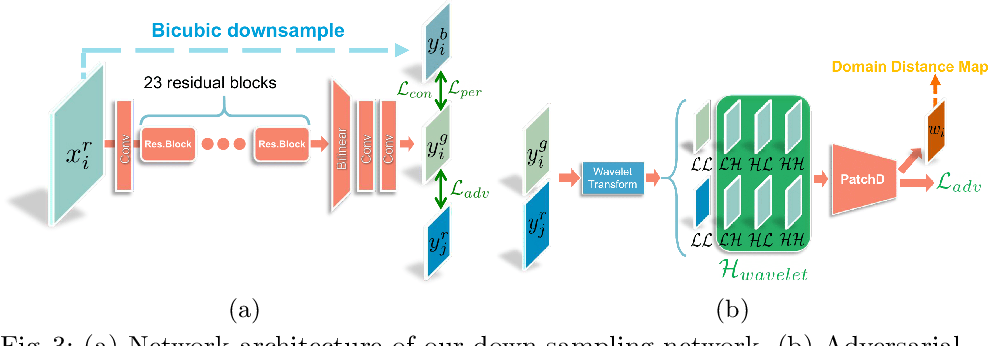 Figure 4 for Unsupervised Real-world Image Super Resolution via Domain-distance Aware Training