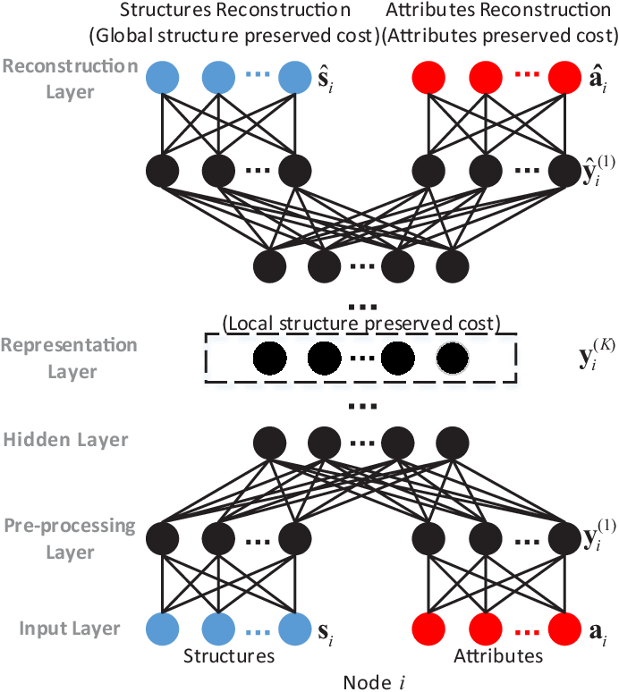 Figure 1 for Multimodal Deep Network Embedding with Integrated Structure and Attribute Information