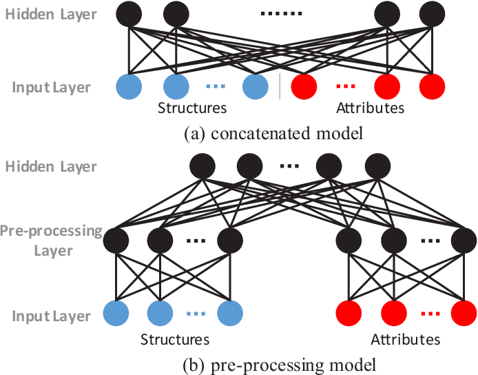 Figure 3 for Multimodal Deep Network Embedding with Integrated Structure and Attribute Information