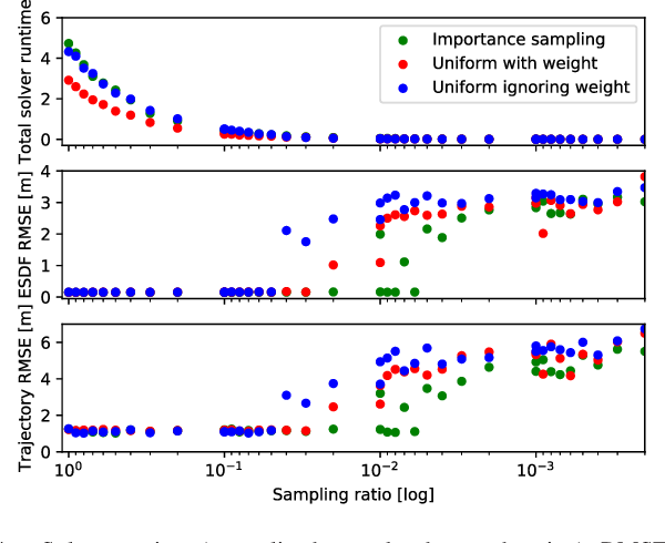 Figure 4 for Voxgraph: Globally Consistent, Volumetric Mapping using Signed Distance Function Submaps