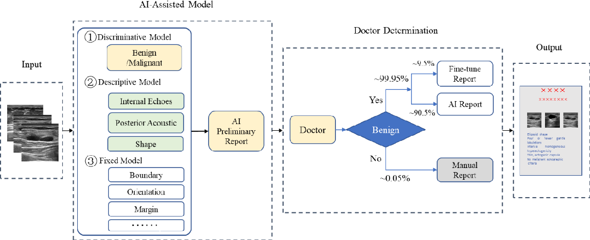 Figure 1 for AI assisted method for efficiently generating breast ultrasound screening reports