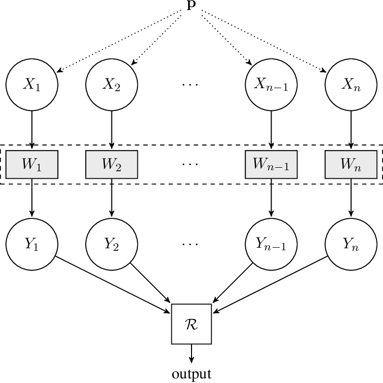 Figure 1 for Inference under Information Constraints I: Lower Bounds from Chi-Square Contraction