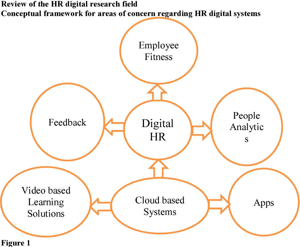 PDF] A Comprehensive Literature Review of the Digital HR Research