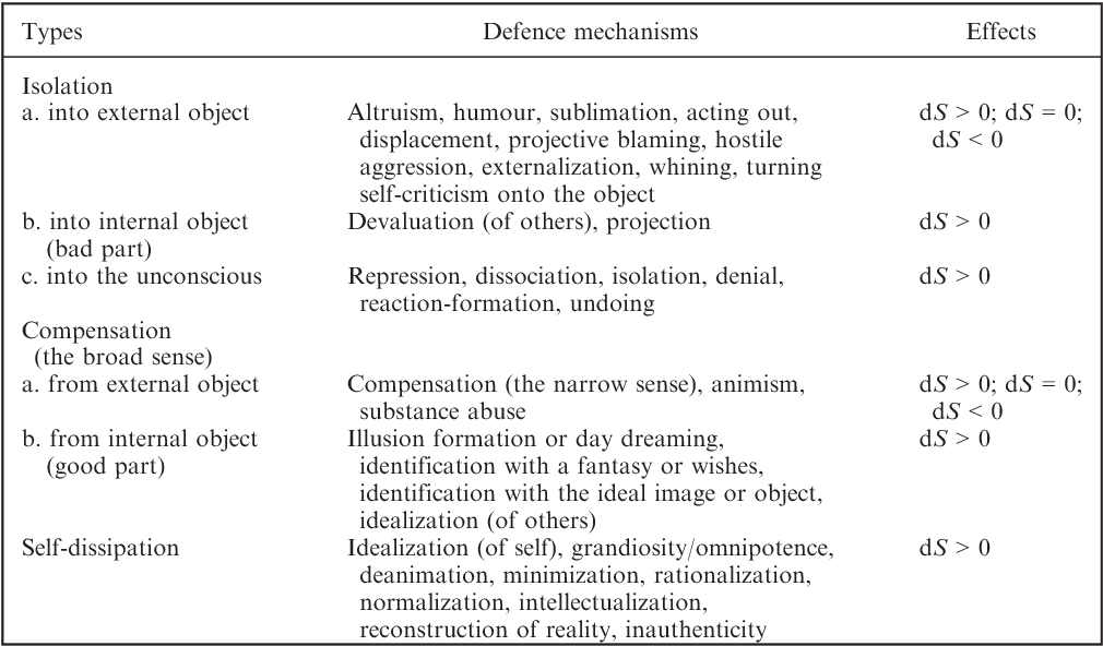 Resolving defence mechanisms a perspective based on dissipative table 2 altavistaventures