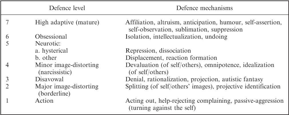 Resolving defence mechanisms a perspective based on dissipative table 1 altavistaventures Choice Image