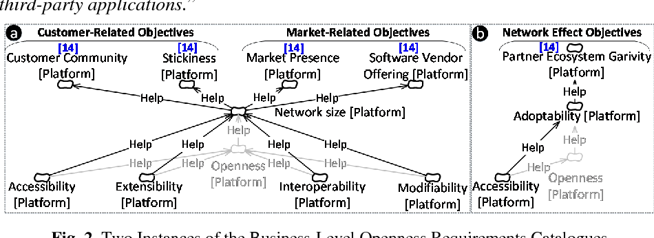 Accommodating Openness Requirements in Software Platforms: A Goal