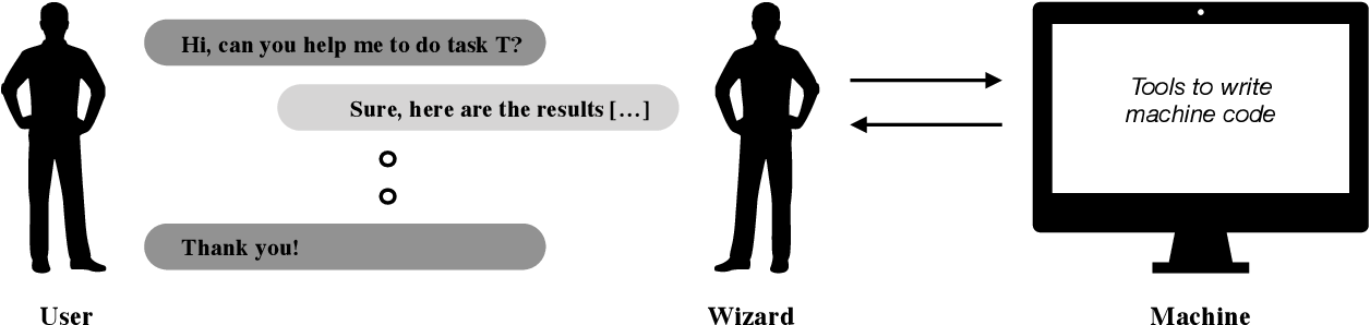 Figure 1 for Towards Ecologically Valid Research on Language User Interfaces