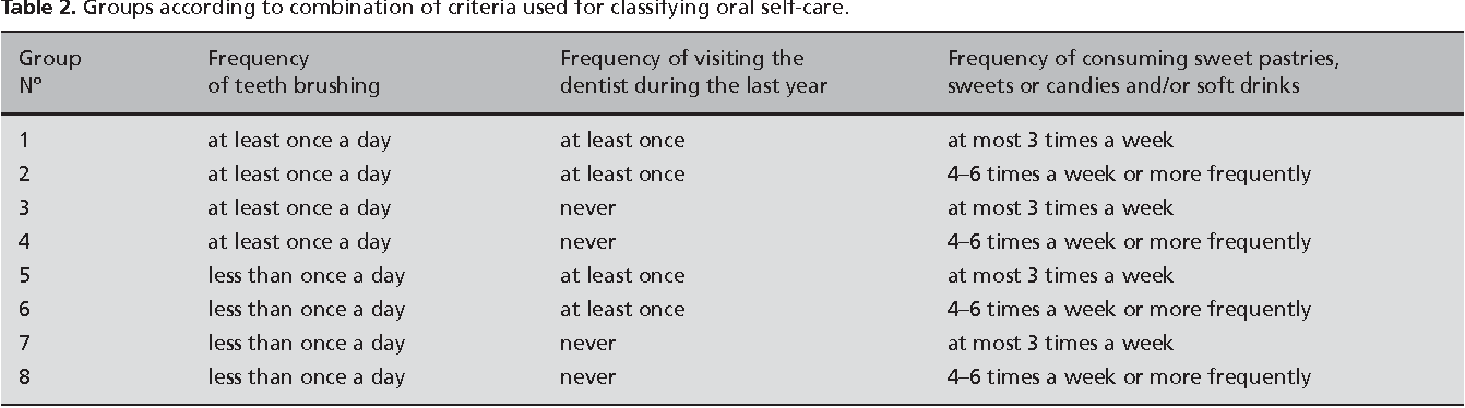 Table 2. Groups according to combination of criteria used for classifying oral self-care.