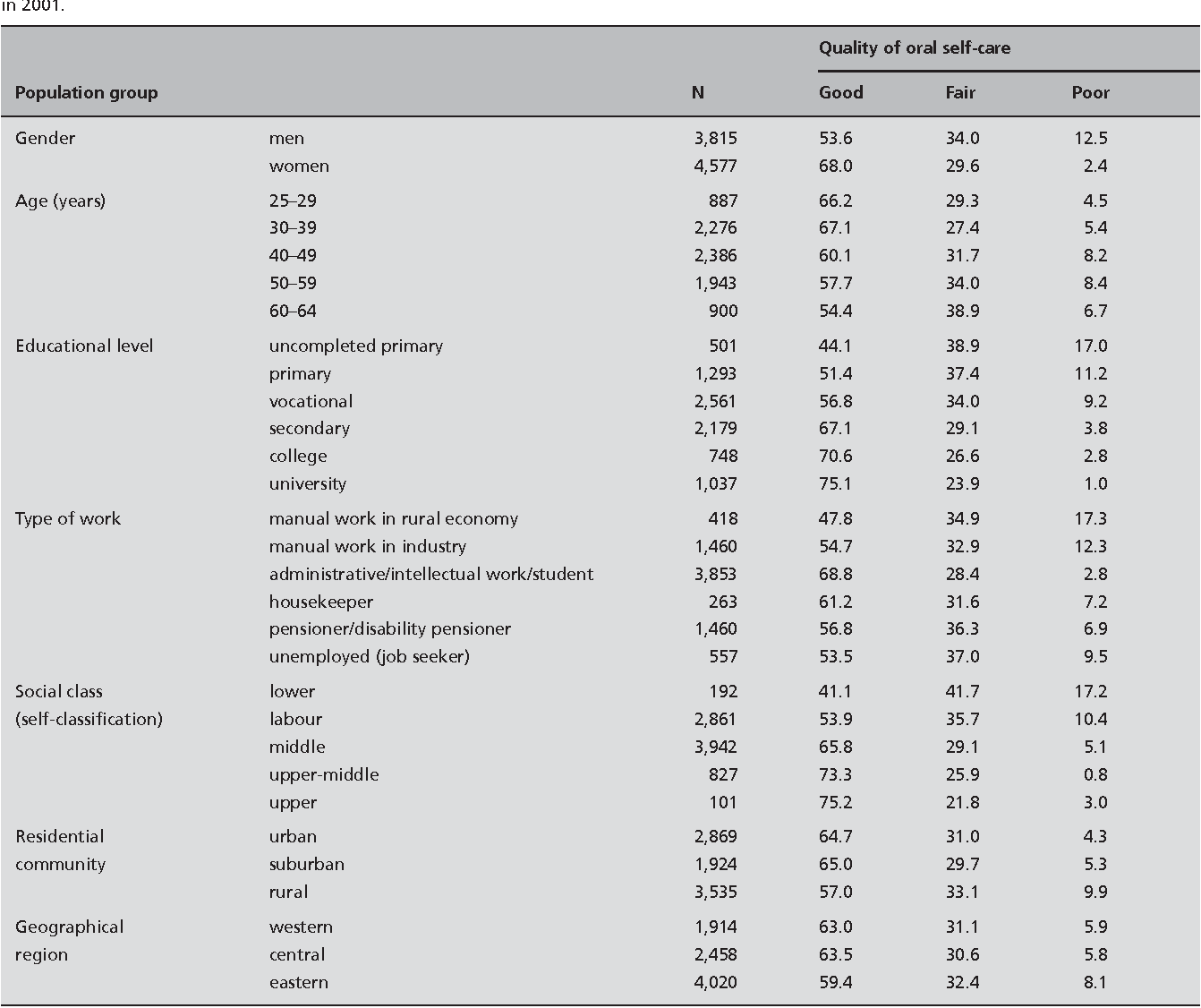 Table 4. Distribution (as %) of quality of oral self-care in different population groups in 8,392 participants of the health behaviour survey in Slovenia in 2001.