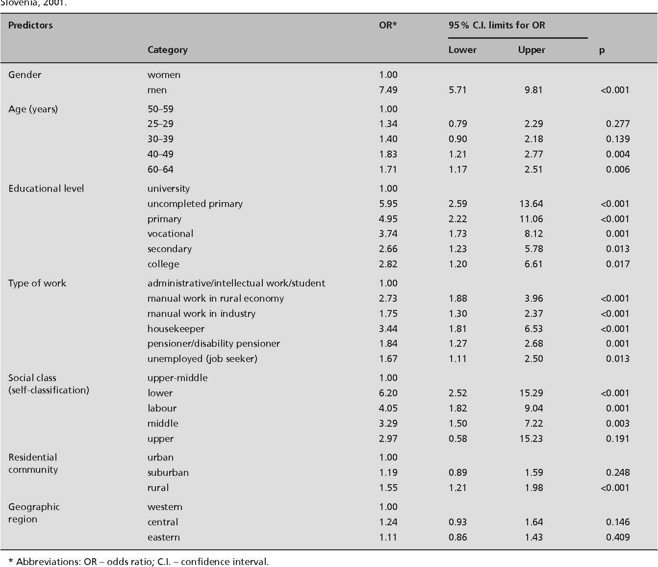 Table 5. Multivariate associations between socio-economic predictors of poor oral self-care in 7,539 participants of the health behaviour survey in Slovenia, 2001.